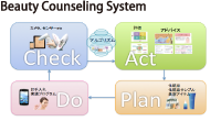 Beauty Counseling System